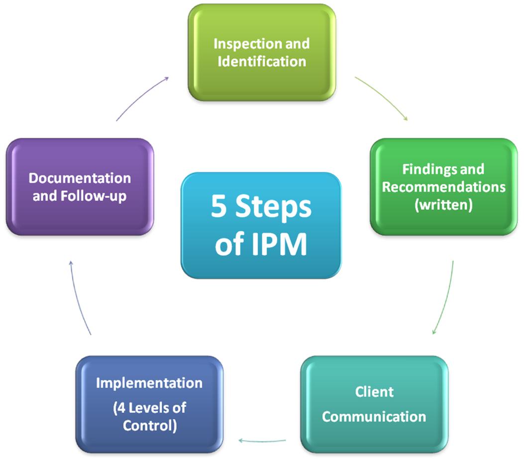 5 Steps of IPM